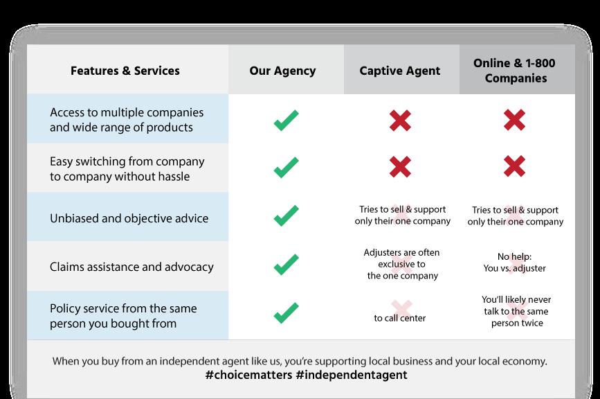 insurance agency Bristol PA
